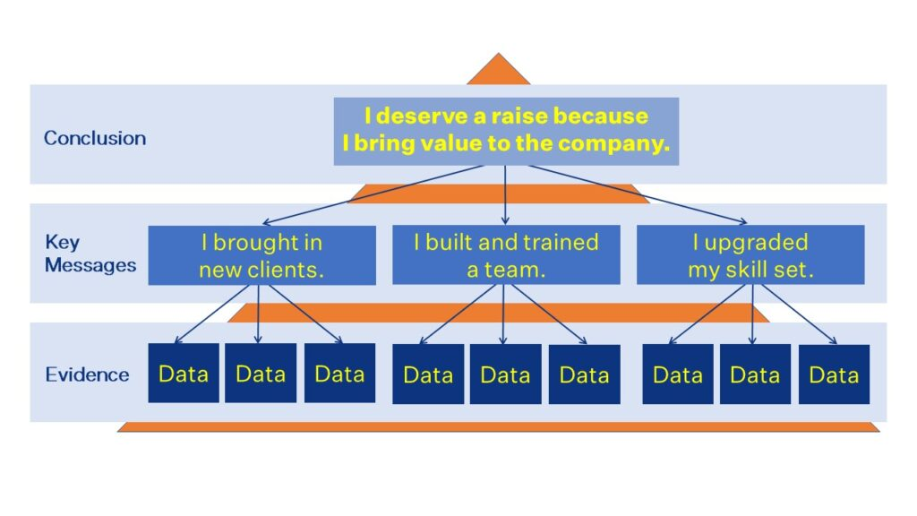 """A pyramid structure illustration for """"Why I deserve a raise"""""""
