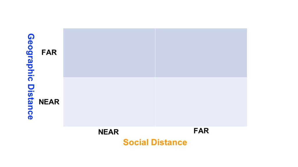 Simple graph of social distance vs geographic distance