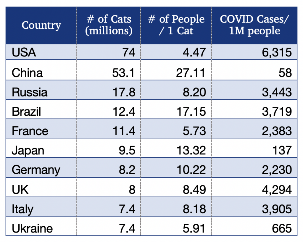 Graph illustrating the coronavirus cases per million people, in order of highest to lowest by cat population.