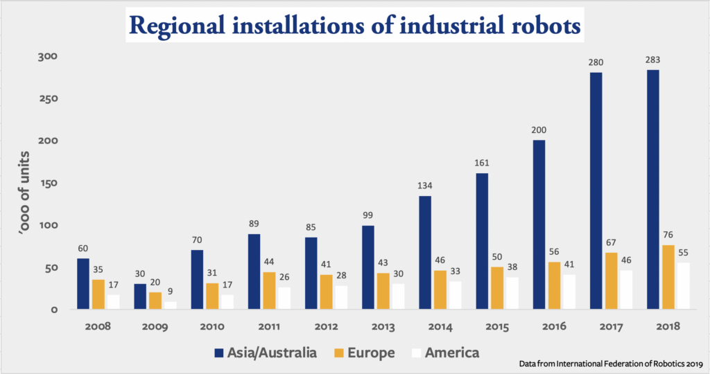 Asia/Australia has led industrial robotics in units installed since 2008.