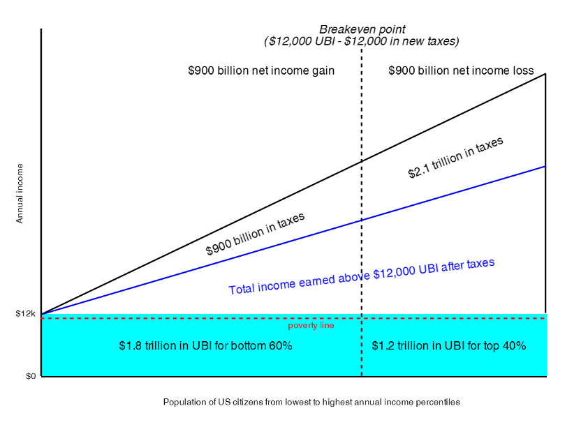Graph illustrating the breakeven point of UBI.