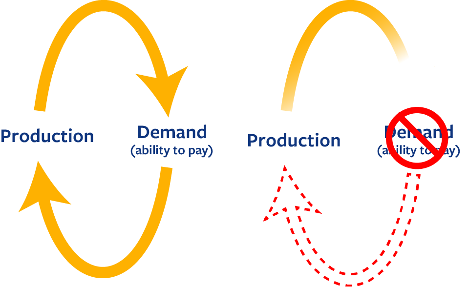 Two yellow arrows are arranged in a circle. Demand feeds production, which then feeds demand.