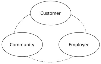 The Shinkansen management philosophy comes down to a balance of customer, community, and employee.