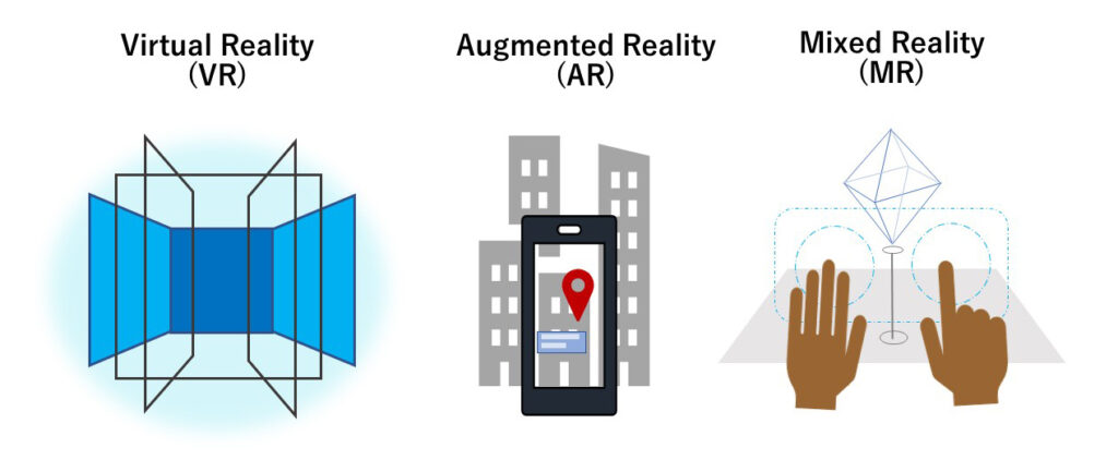 Three images to represent VR, AR, and MR. VR shows a wholly virtual environment; AR shows a smartphone with a location icon overlaid on a city; MR shows a person's hands interacting with a projected simulation.