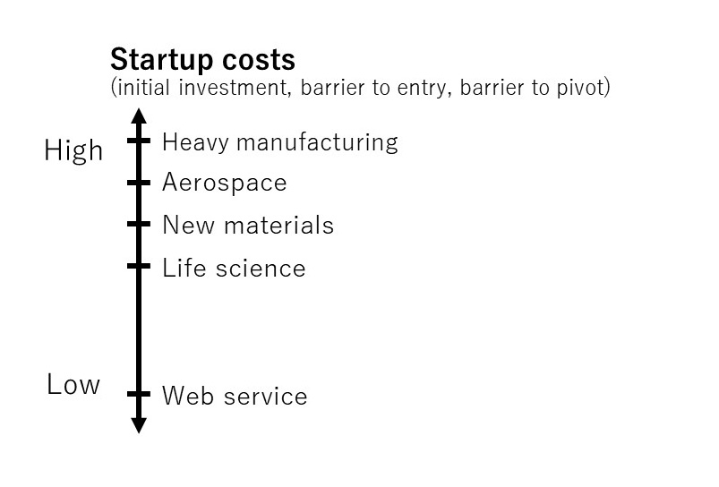 The costs of a startup depend entirely on what kind of industry you're starting in.
