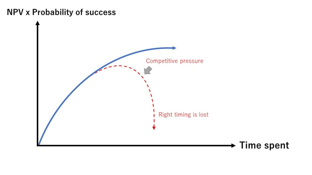 If you wait too long to launch, you will either miss the timing or be crushed by competitive pressure.