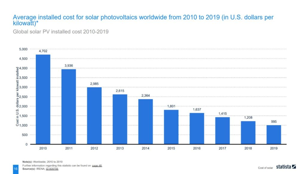 Graph showing the lowering average installed cost for solar photovoltaics worldwide from 2010 to 2019