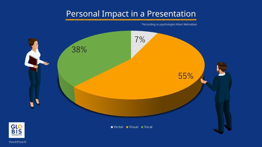 Pie chart showing the breakdown of personal impact in a presentation according to data from psychologist Albert Mehrabian