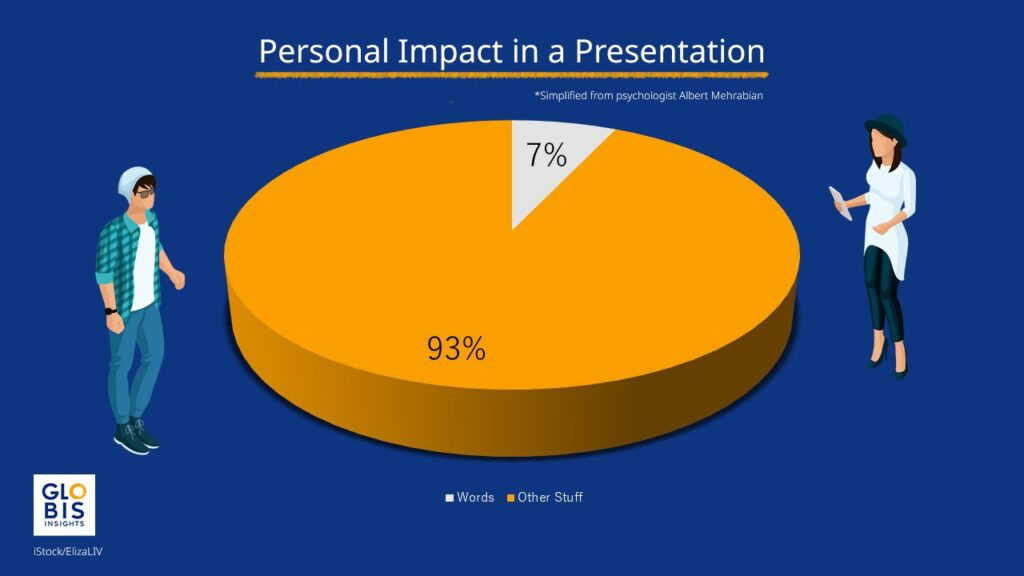 """Simplified pie chart of personal impact in a presentation, showing 7% impact of words and 93% impact of """"other stuff"""""""
