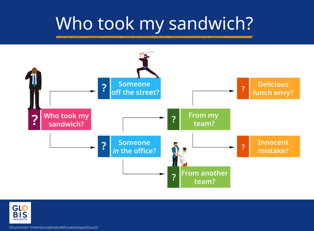 """A logic tree for the """"Who took my sandwich?"""" problem"""