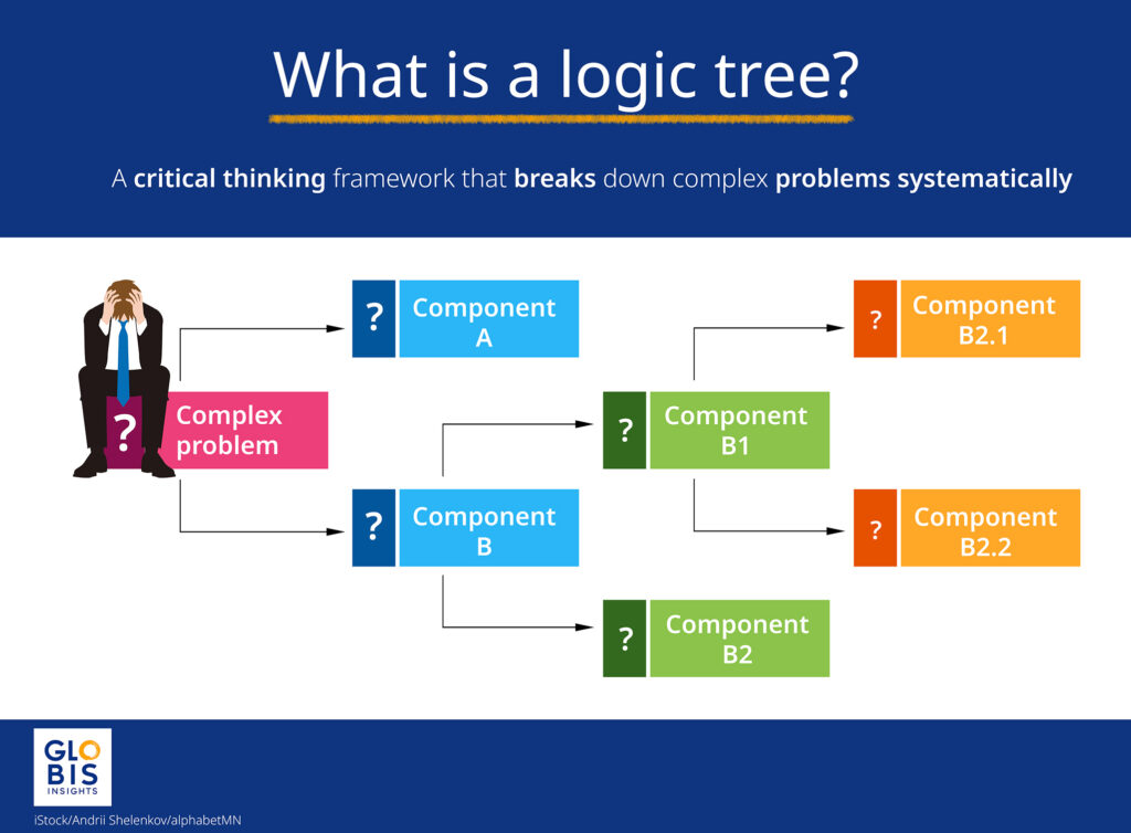 Basic diagram of a logic tree, starting with a complex problem and breaking down into smaller components